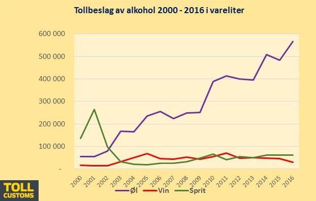 Statystyki: konfiskata alkoholu przez norweskich celników w latach 2000-2016