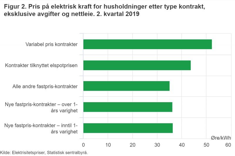 Ceny prądu w Norwegii 2019.