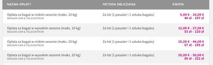 Tabela opłat za bagaż rejestrowany w Wizz Air.