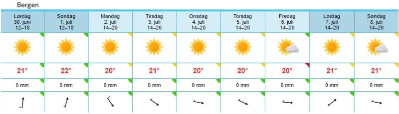 Pogoda w Bergen na najbliższy tydzień.