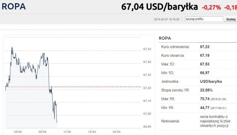 Wykres przedstawiający cenę baryłki ropy w dolarach amerykańskich