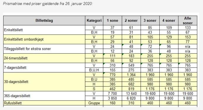 Cennik biletów miejskich w Oslo po podwyżce w 2020.
