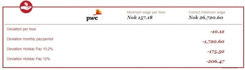 Przykładowy rezultat obliczeń z kalkulatora stawek, wykazujący nieprawidłowości w wysokości wypłacanej miesięcznej pensji.