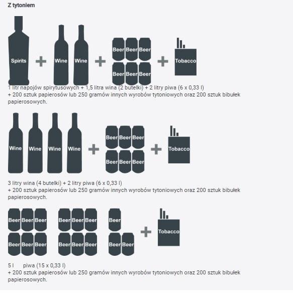 Choć istnieje wyłącznie możliwość wymiany całego limitu wyrobów tytoniowych na alkohol, nie ma możliwości wymiany alkoholu na wyroby tytoniowe.