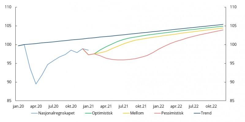 Wykres ilustrujący schemat wzrostu PKB Norwegii.