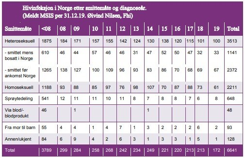 Tabela przedstawia liczbę zgłoszonych do MSIS (system monitorowania chorób zakaźnych) zarażonych HIV na dzień 31.12.19. Øivind Nilsen, FHI. (W tabeli jest literówka – w roku 2018 całkowita liczba zarażonych wynosiła 191)
