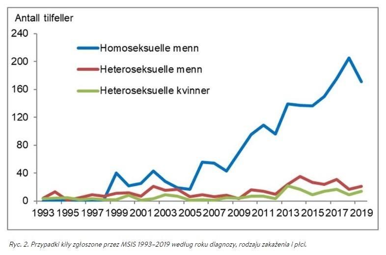 Liczba zarażonych kiłą homoseksualnych mężczyzn nieznacznie zmalała w 2019 roku.