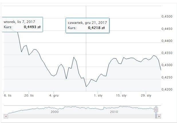 Zestawienie cen NOK w listopadzie i grudniu zeszłego roku.