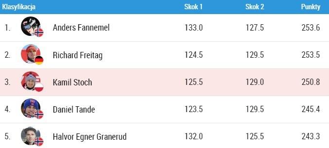 Pierwsza piątka najlepszych skoczków. Sobotnie zawody zdominowali Norwegowie