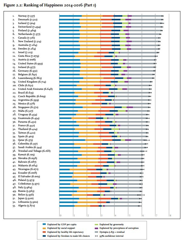 WORLD HAPPINESS REPORT 2017