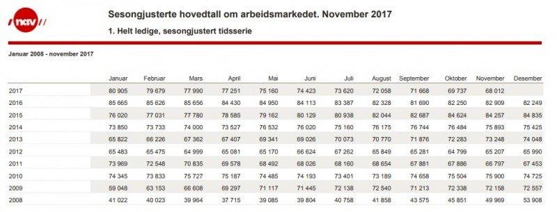 Liczba bezrobotnych na przestrzeni lat.