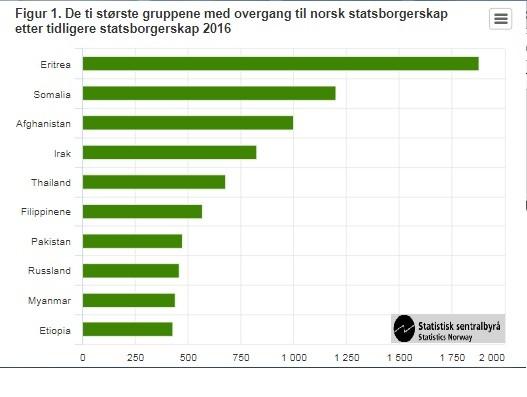 Osoby pochodzące z tych krajów najczęściej otrzymywały norweskie obywatelstwo w 2016 roku.