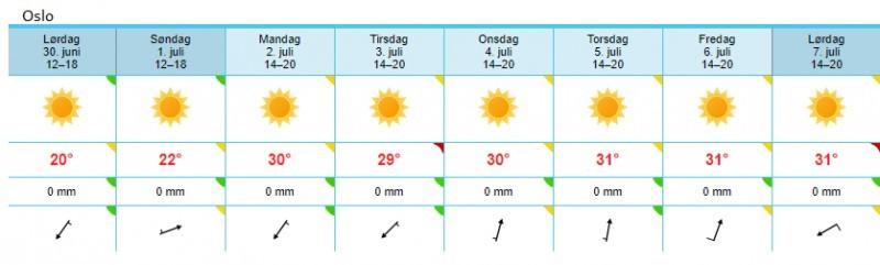 Pogoda w Oslo na najbliższy tydzień