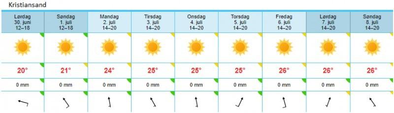 Pogoda w Kristiansand na najbliższy tydzień.
