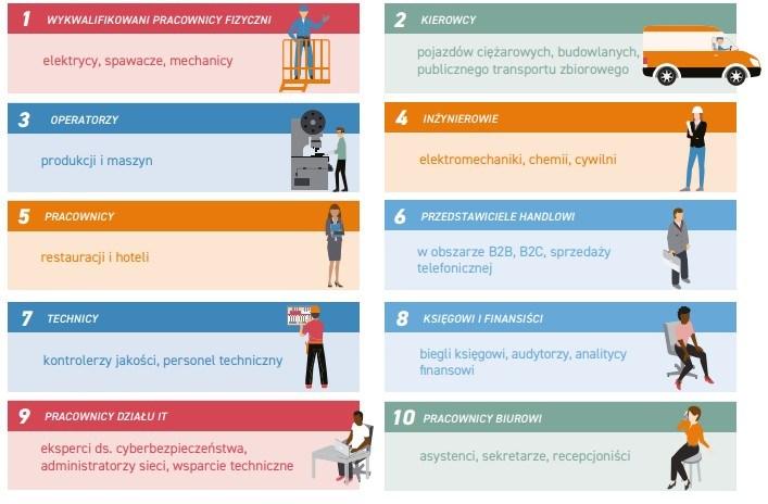 Ranking najbardziej pożądanych zawodów według raportu ManpowerGroup (edycja 2018).