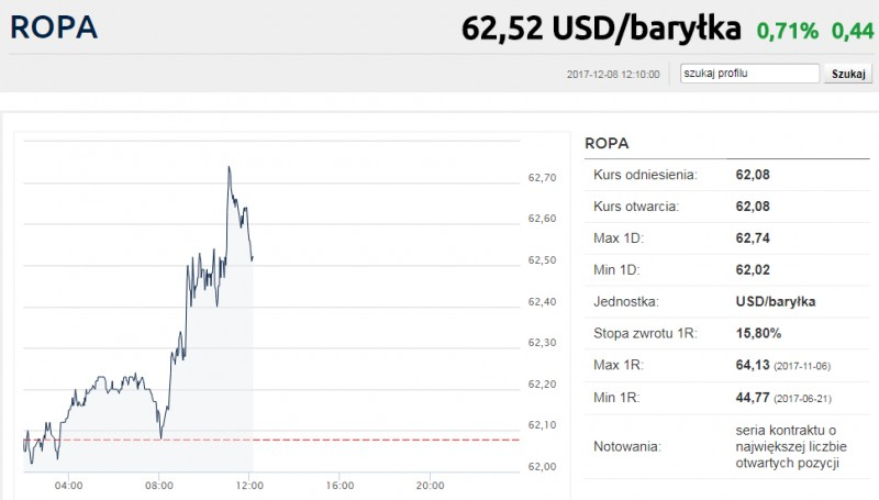 Cena baryłki ropy z dnia 8.12.17