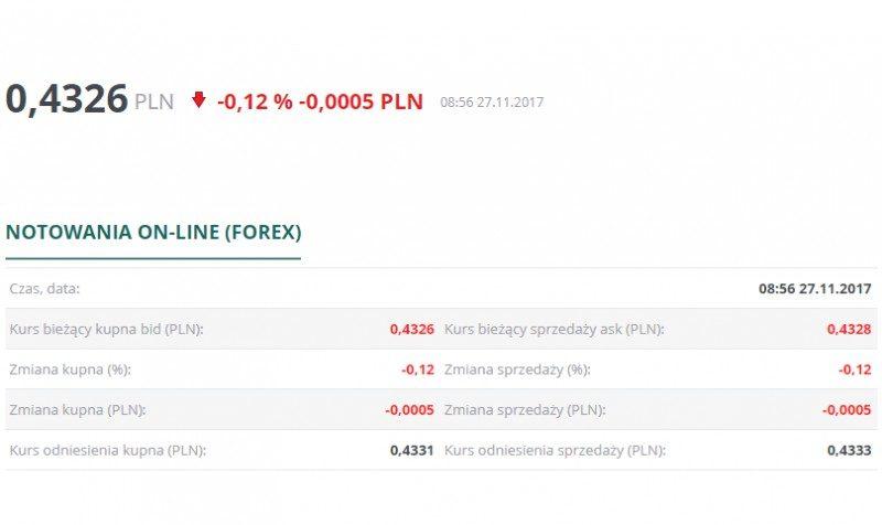 Obecny kurs korony norweskiej to tylko 0,4326 PLN przy kupnie. Taka cena rozczarowuje wielu mieszkających w Norwegii Polaków