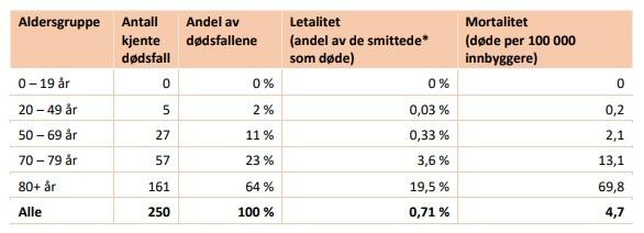 Tabelka przedstawia jak wiek osób zarażonych COVID-19 wpływał na ilość zgonów w Norwegii.