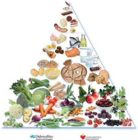 Fińscy badacze stworzyli odmianę piramidy żywieniowej typową dla krajów regionu Morza Bałtyckiego.