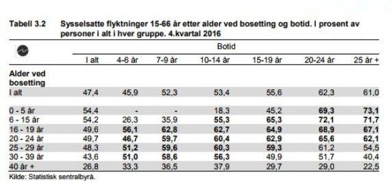 Zatrudnienie wśród uchodźców w zależności od wieku przybycia do Norwegii i długości pobytu.