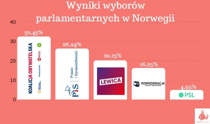 Wyniki głosowania do Sejmu i Senatu 2019 przez Polaków w Norwegii.