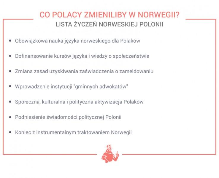 Co Polacy zmieniliby w Norwegii?