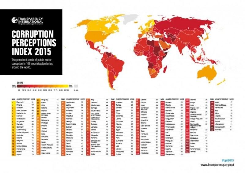 Korupcja na świecie. Obszary zaznaczone na czerwono są najbardziej skorumpnowane.
