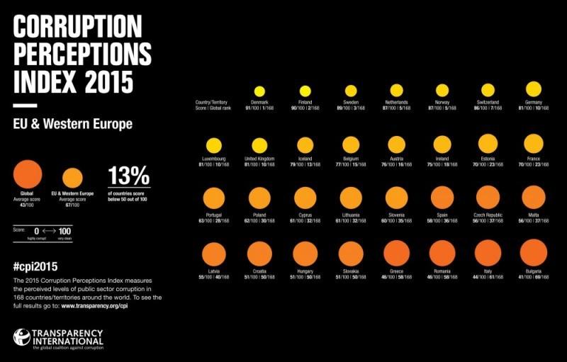 Ranking korupcji w państwach, Norwegia zajęła 5 miejsce, Polska 30.