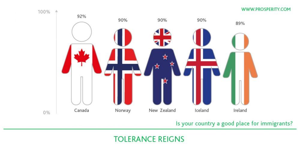 Procentowy wskaźnik tolerancji. Norwegia jest drugim, po Kanadzie, krajem, w którym uchodźcom żyje się najlepiej.