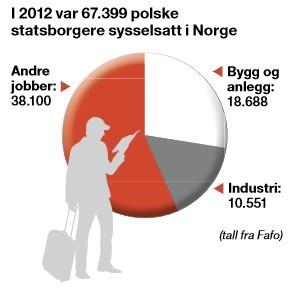 wykres zatrudnionych Polaków