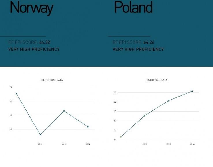 Poziom znajomości angielskiego w Polsce jest coraz lepszy
