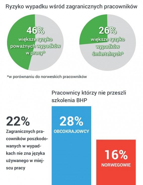 Statystyki dotyczące wypadków obcokrajowców w pracy.